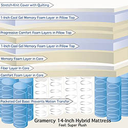 Classic Brands 14 Inch Gramercy Hybrid Cool Gel Memory Foam and Innerspring Mattress