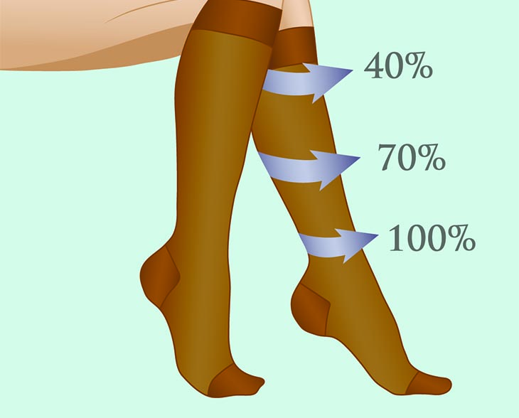 A Guide To Compression Socks Benefits Explained